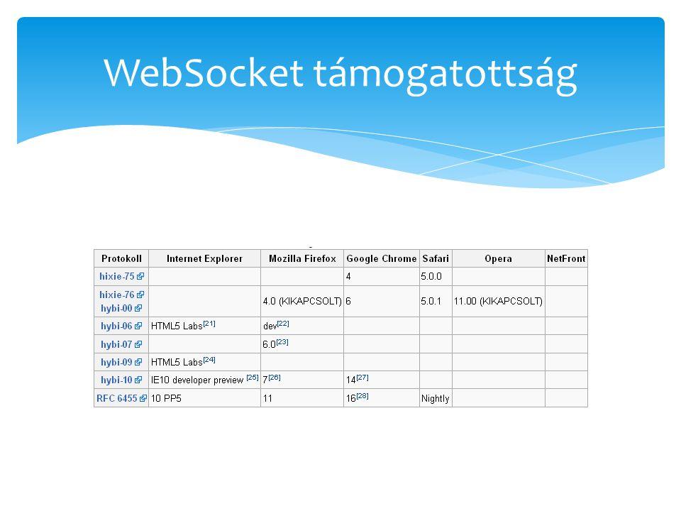 WebSocket támogatottság