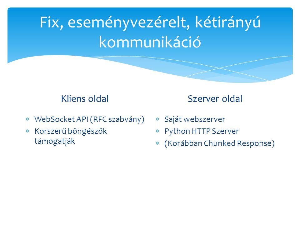 Fix, eseményvezérelt, kétirányú kommunikáció