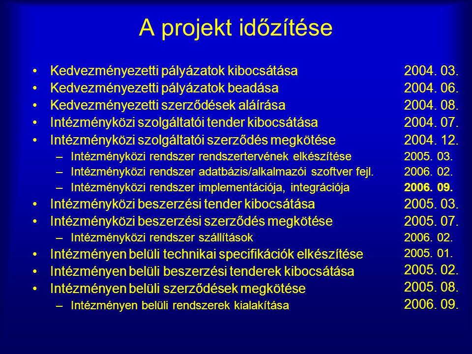 A projekt időzítése Kedvezményezetti pályázatok kibocsátása