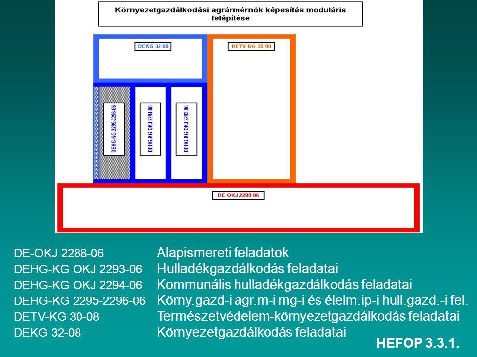 HEFOP 3.3.1. DE-OKJ 2288-06 Alapismereti feladatok