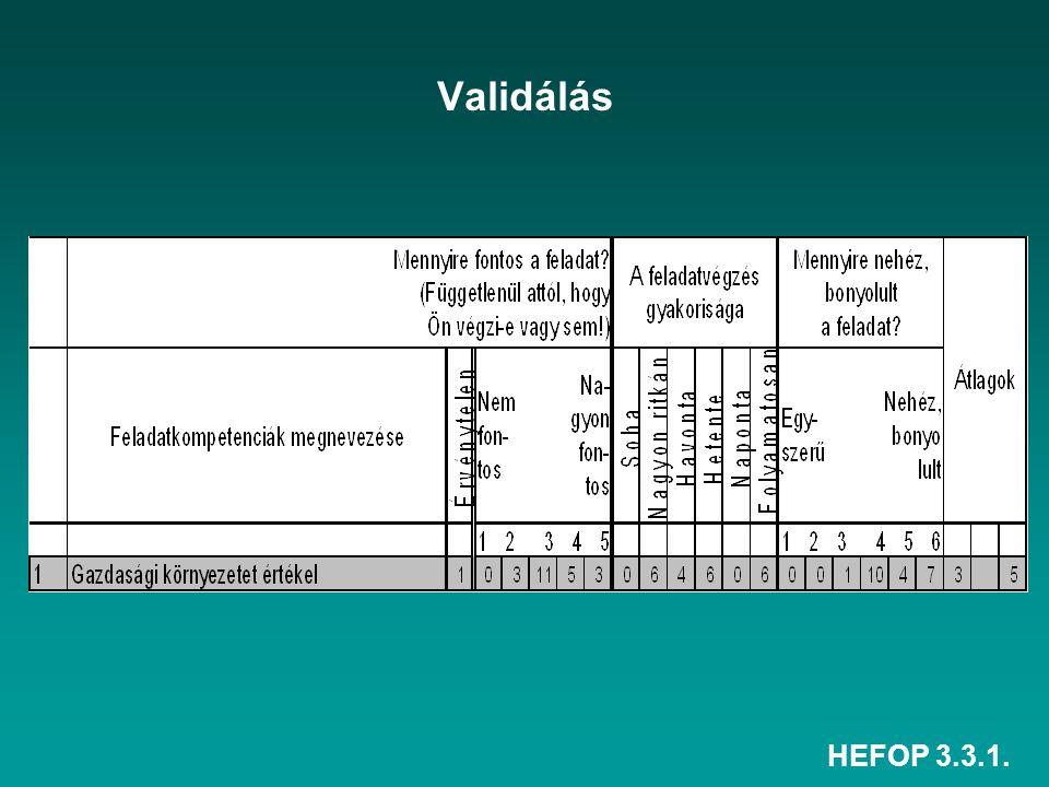 Validálás HEFOP 3.3.1.