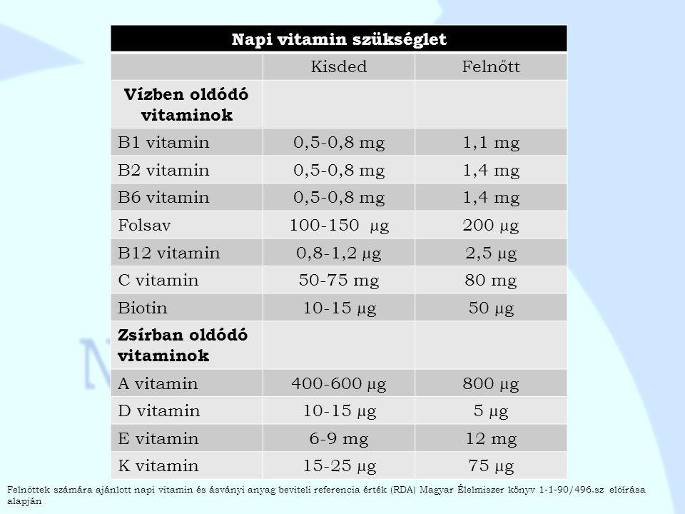 Napi vitamin szükséglet Vízben oldódó vitaminok