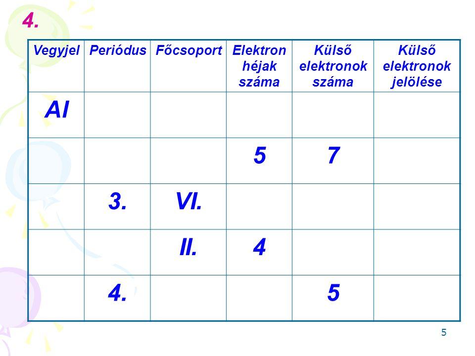 Külső elektronok száma Külső elektronok jelölése