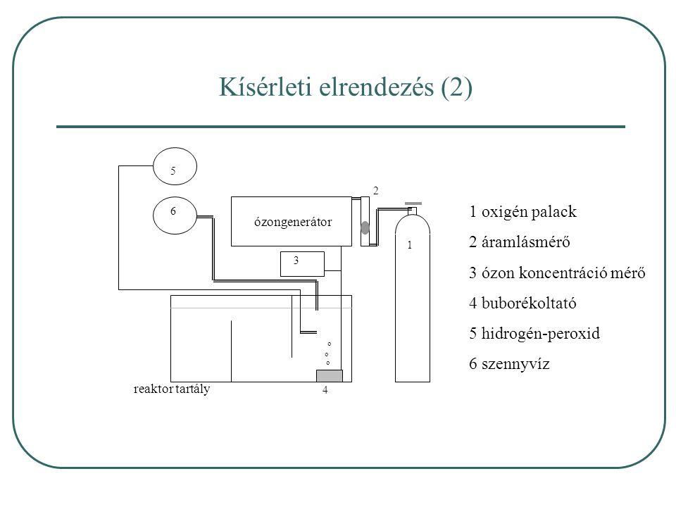 Kísérleti elrendezés (2)