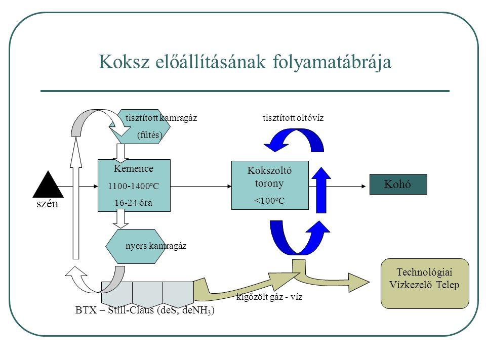 Koksz előállításának folyamatábrája