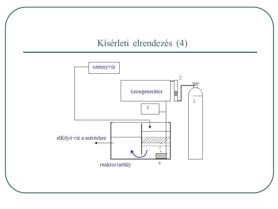 Kísérleti elrendezés (4)