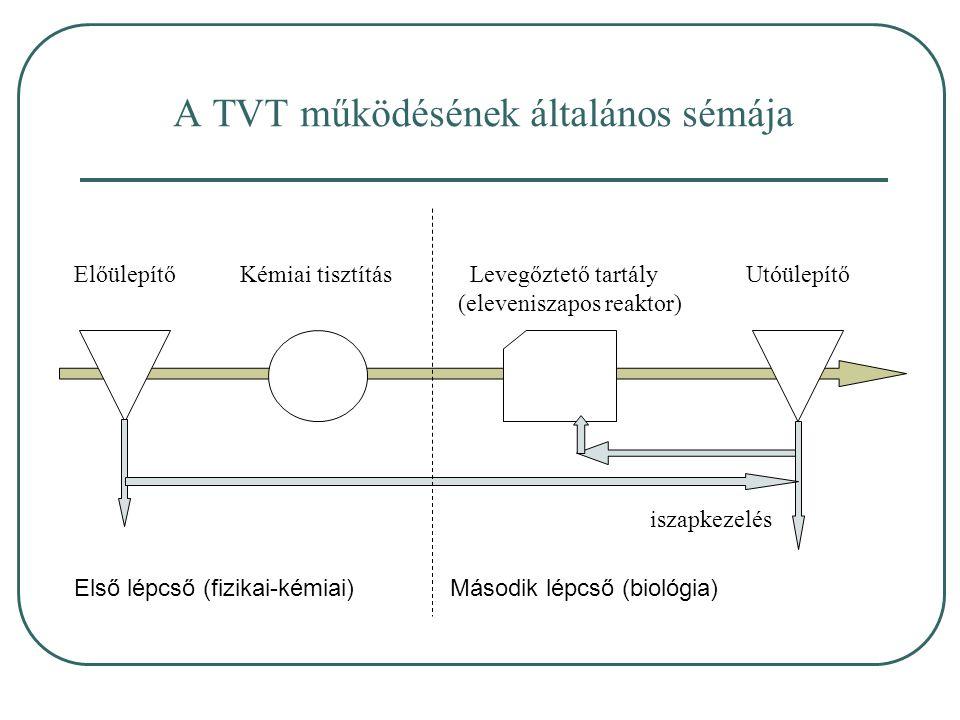 A TVT működésének általános sémája