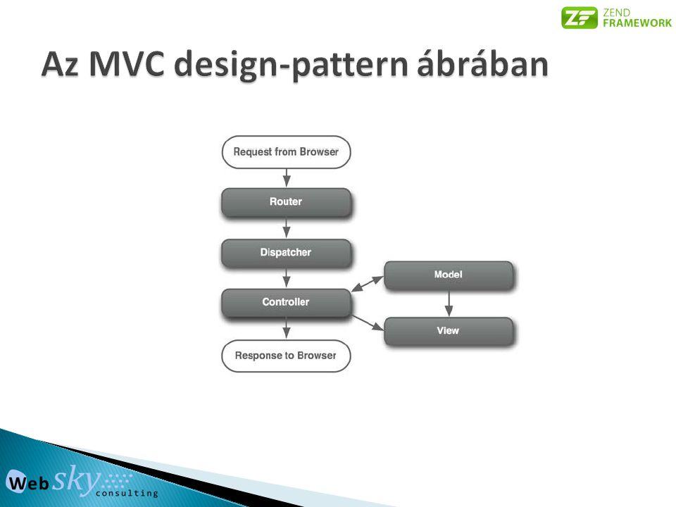 Az MVC design-pattern ábrában