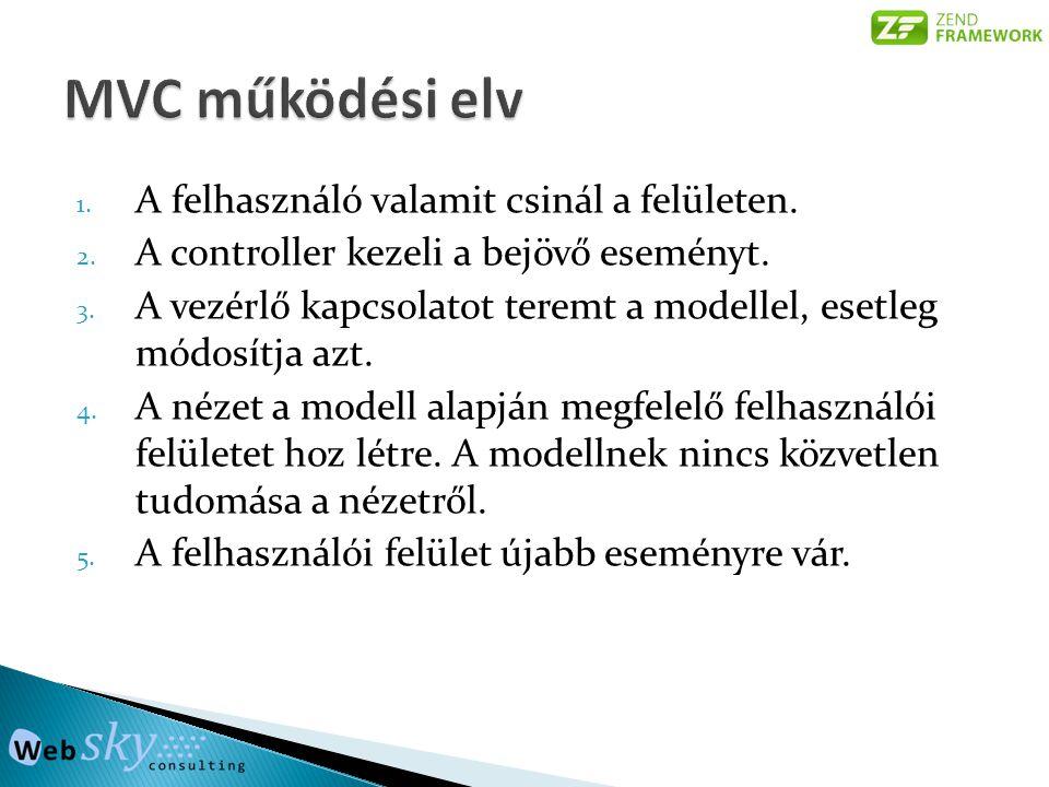 MVC működési elv A felhasználó valamit csinál a felületen.