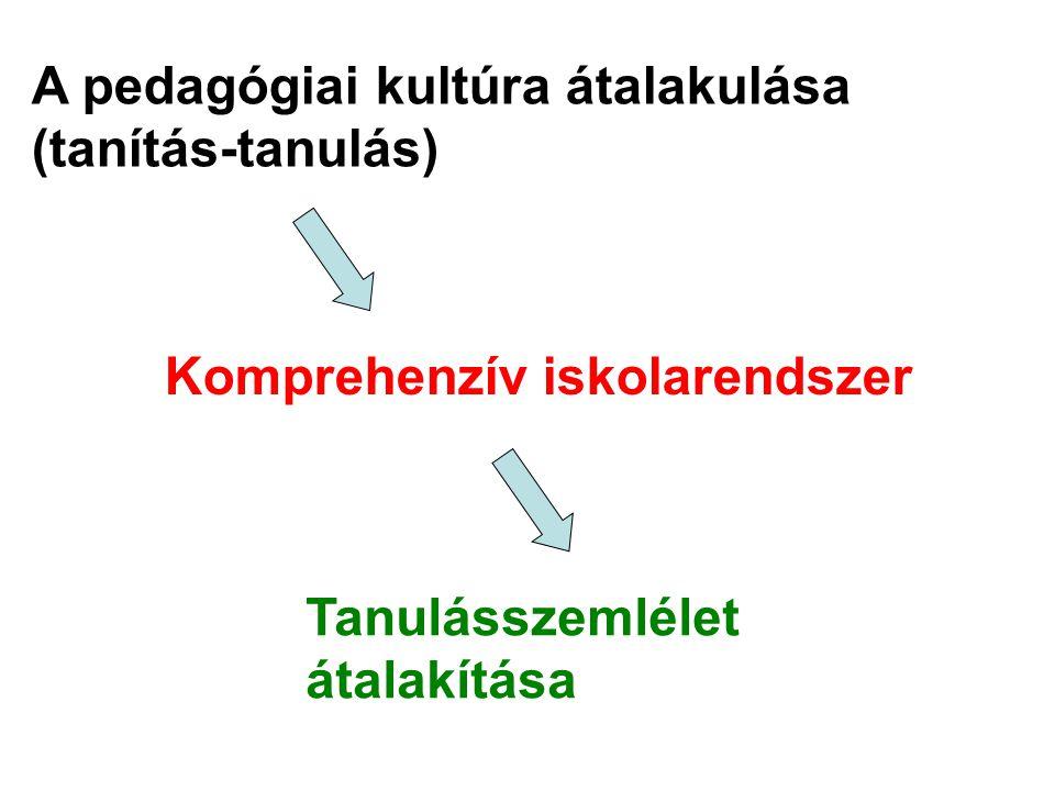 A pedagógiai kultúra átalakulása (tanítás-tanulás)