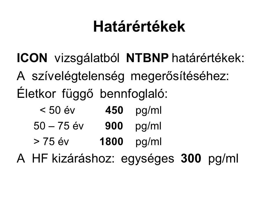 Határértékek ICON vizsgálatból NTBNP határértékek: