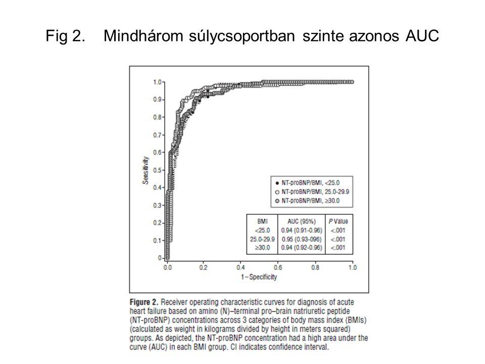 Fig 2. Mindhárom súlycsoportban szinte azonos AUC