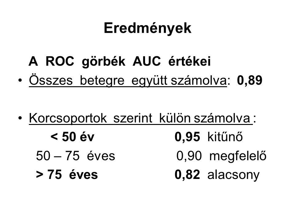 Eredmények A ROC görbék AUC értékei