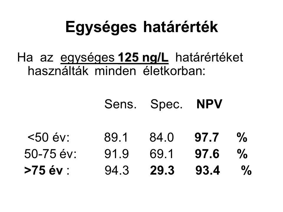 Egységes határérték Ha az egységes 125 ng/L határértéket használták minden életkorban: Sens. Spec. NPV.
