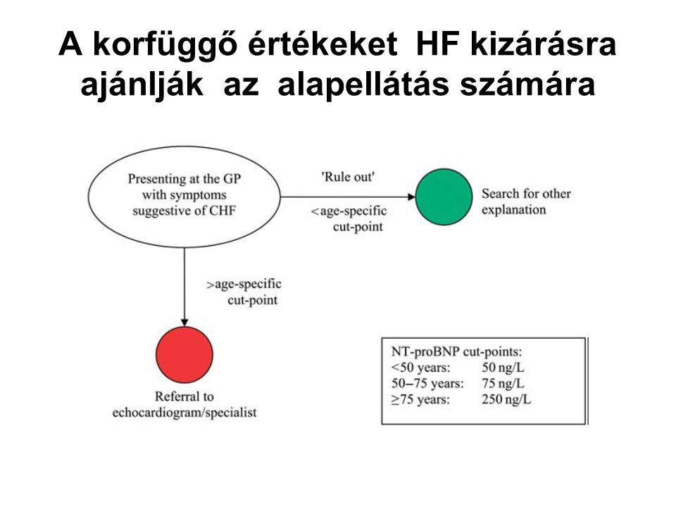 A korfüggő értékeket HF kizárásra ajánlják az alapellátás számára