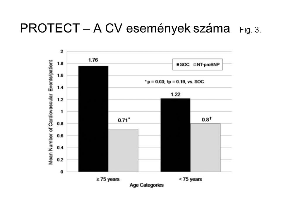 PROTECT – A CV események száma Fig. 3.