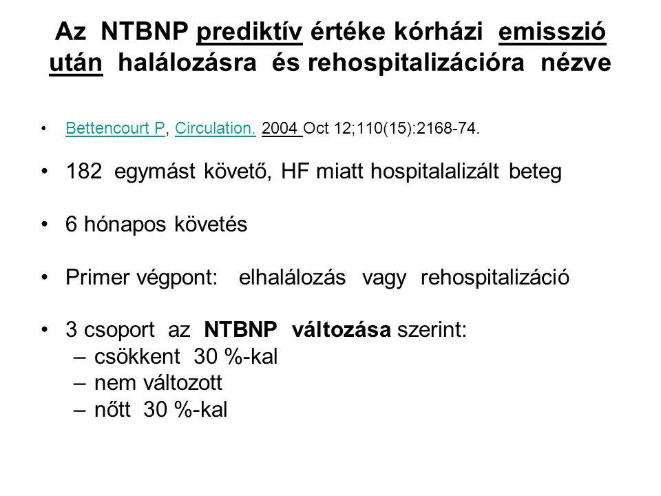 Az NTBNP prediktív értéke kórházi emisszió után halálozásra és rehospitalizációra nézve