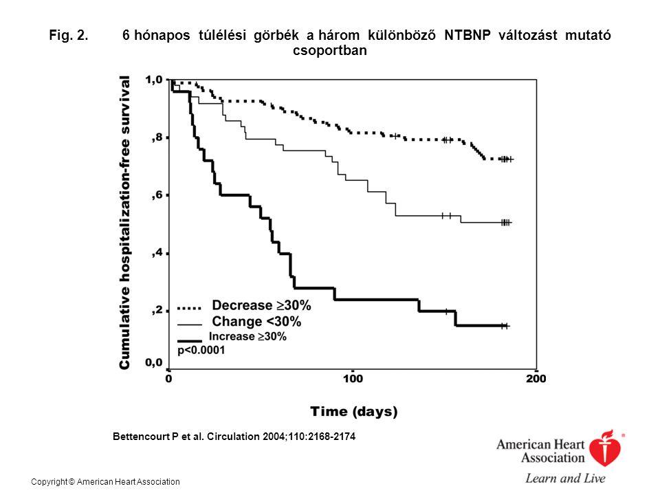 Fig. 2. 6 hónapos túlélési görbék a három különböző NTBNP változást mutató csoportban