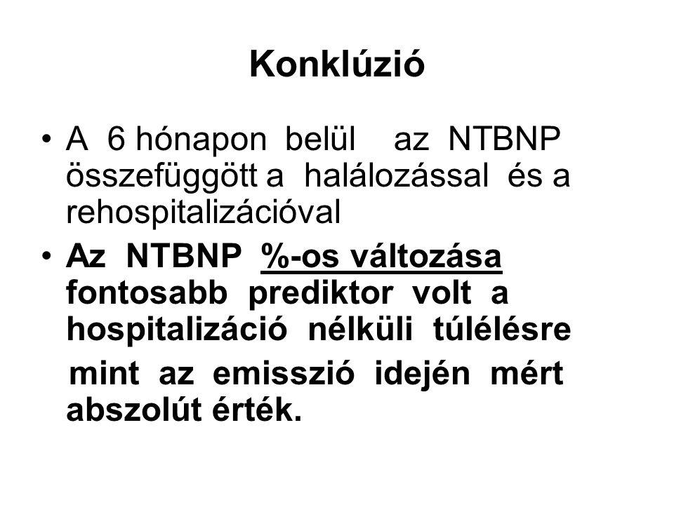 Konklúzió A 6 hónapon belül az NTBNP összefüggött a halálozással és a rehospitalizációval.