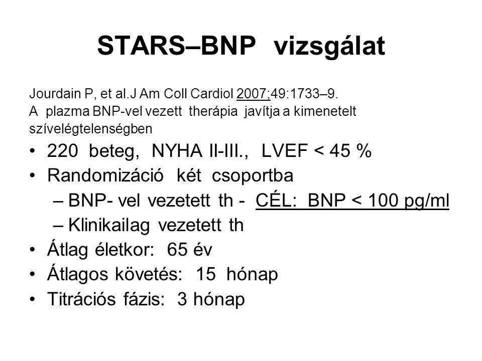 STARS–BNP vizsgálat 220 beteg, NYHA II-III., LVEF < 45 %