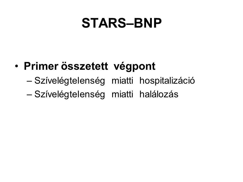 STARS–BNP Primer összetett végpont