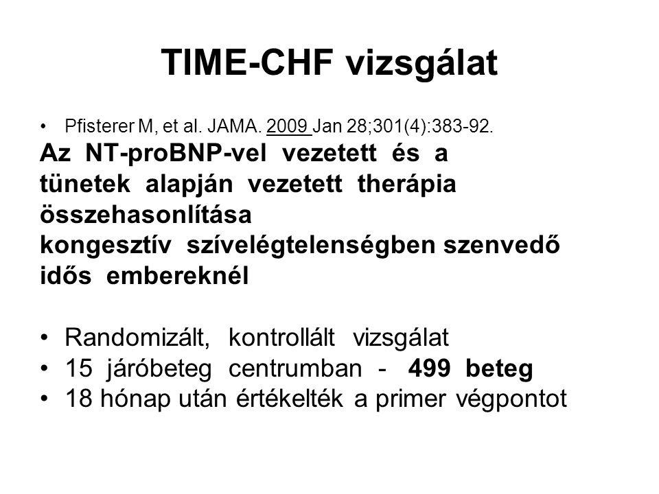 TIME-CHF vizsgálat Az NT-proBNP-vel vezetett és a