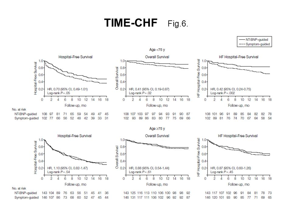 TIME-CHF Fig.6.
