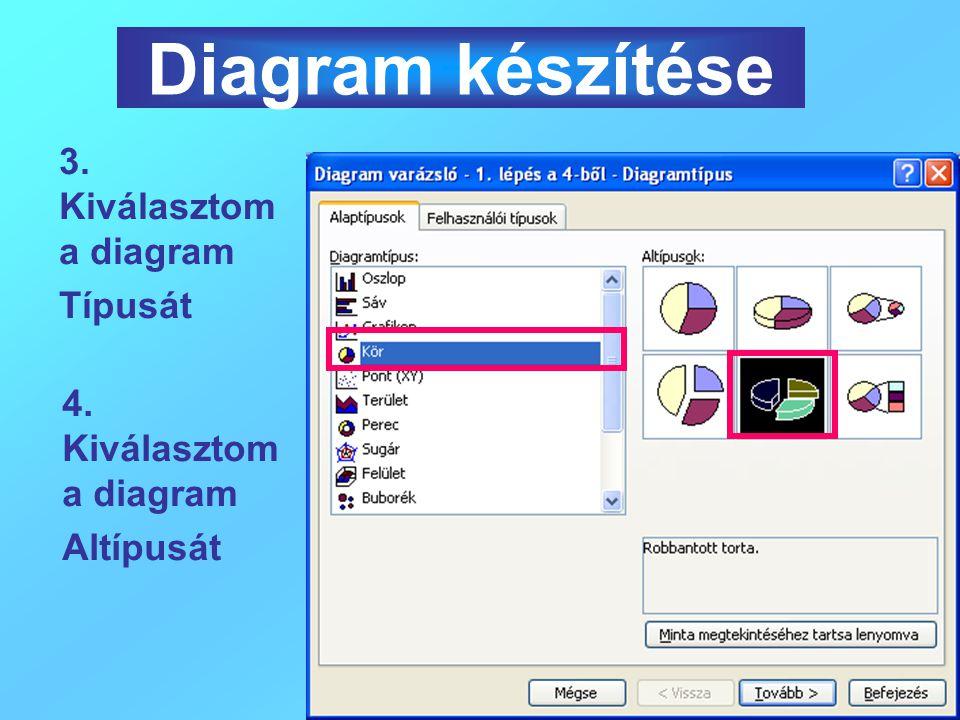Diagram készítése Diagram készítése 3. Kiválasztom a diagram Típusát