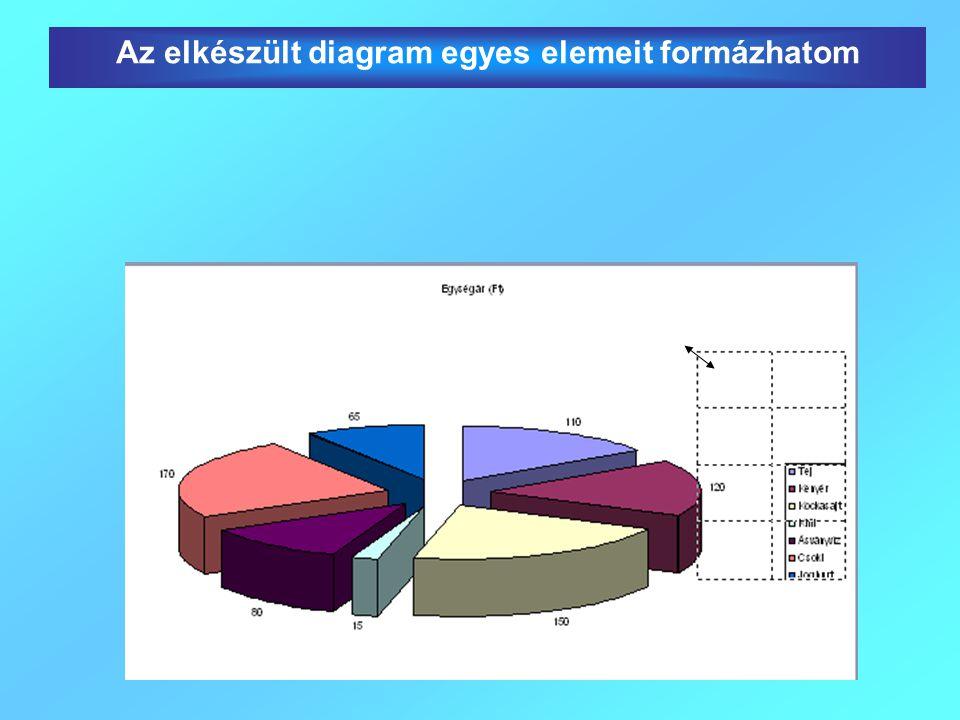Az elkészült diagram egyes elemeit formázhatom