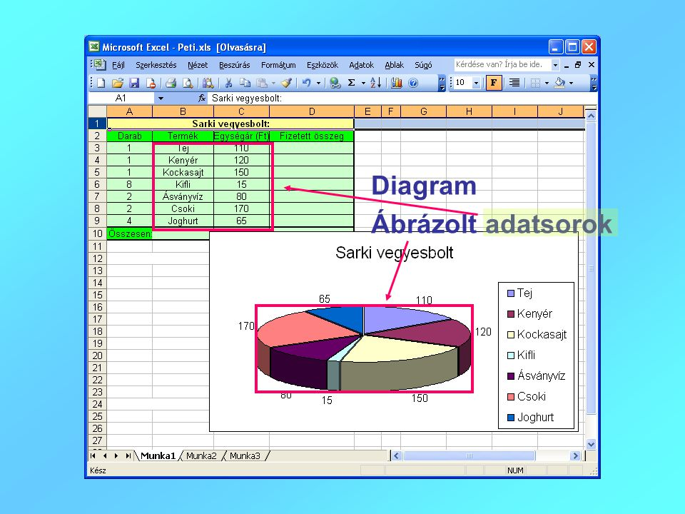 Diagram Ábrázolt adatsorok