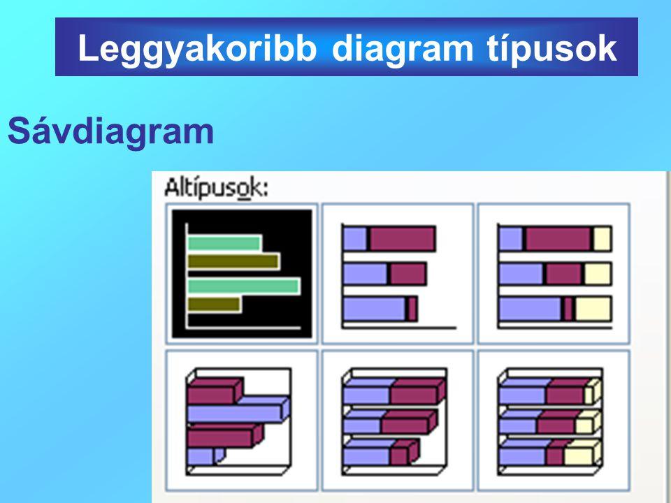 Leggyakoribb diagram típusok