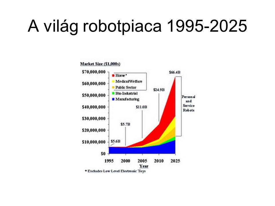 A világ robotpiaca 1995-2025