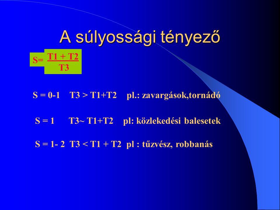 A súlyossági tényező T1 + T2 S= T3