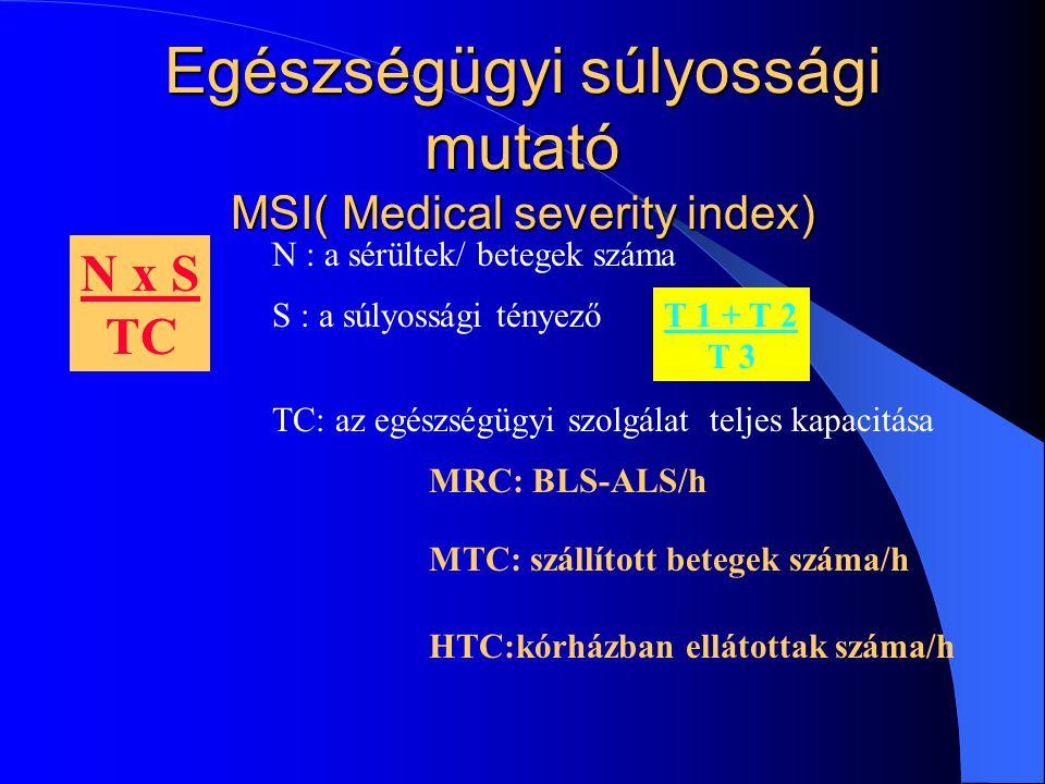 Egészségügyi súlyossági mutató MSI( Medical severity index)