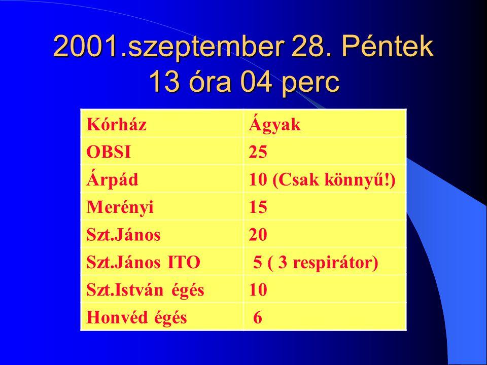 2001.szeptember 28. Péntek 13 óra 04 perc