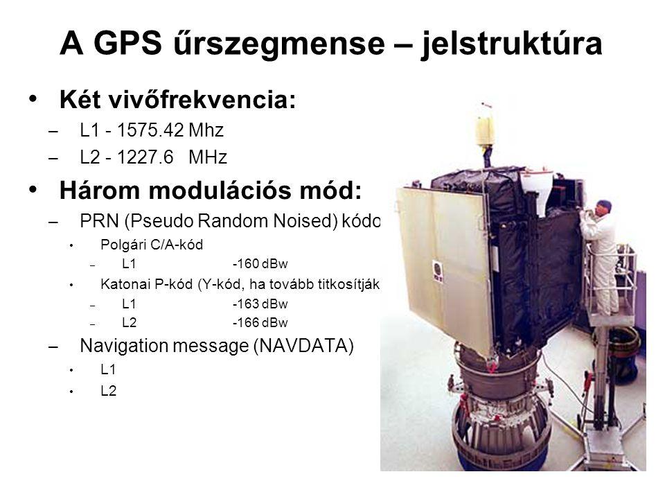 A GPS űrszegmense – jelstruktúra