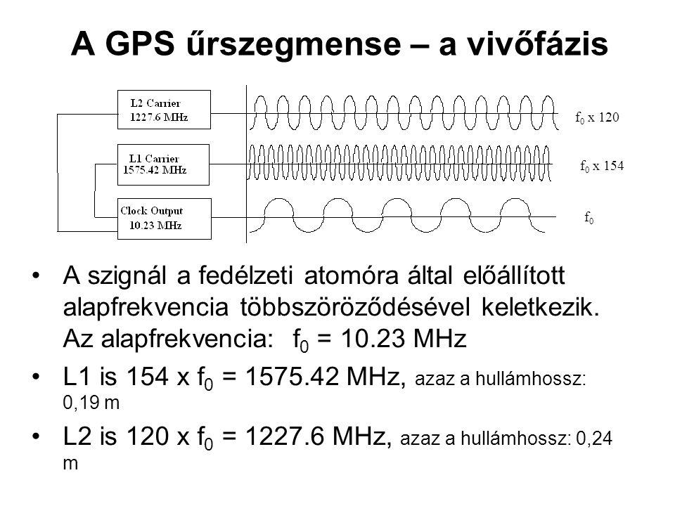 A GPS űrszegmense – a vivőfázis