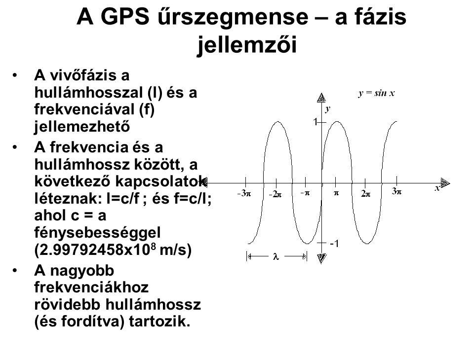 A GPS űrszegmense – a fázis jellemzői
