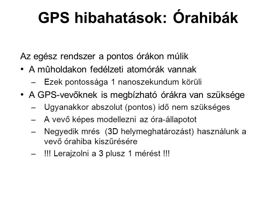 GPS hibahatások: Órahibák
