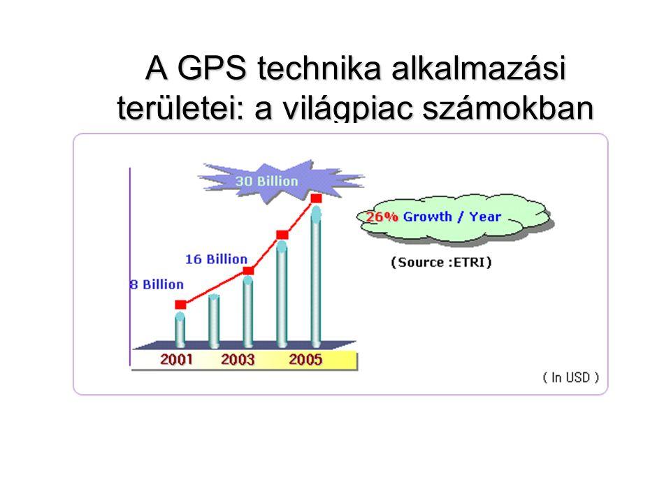 A GPS technika alkalmazási területei: a világpiac számokban
