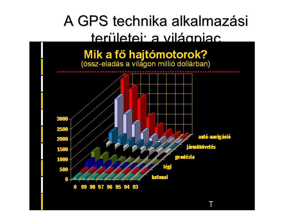 A GPS technika alkalmazási területei: a világpiac alkalmazásokban