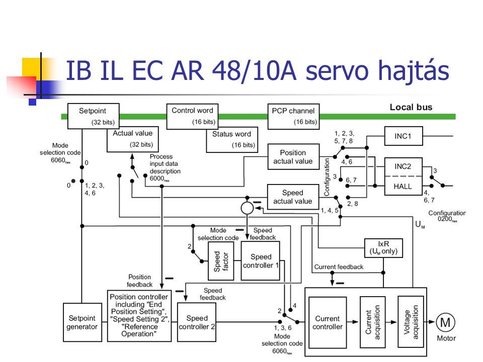 IB IL EC AR 48/10A servo hajtás