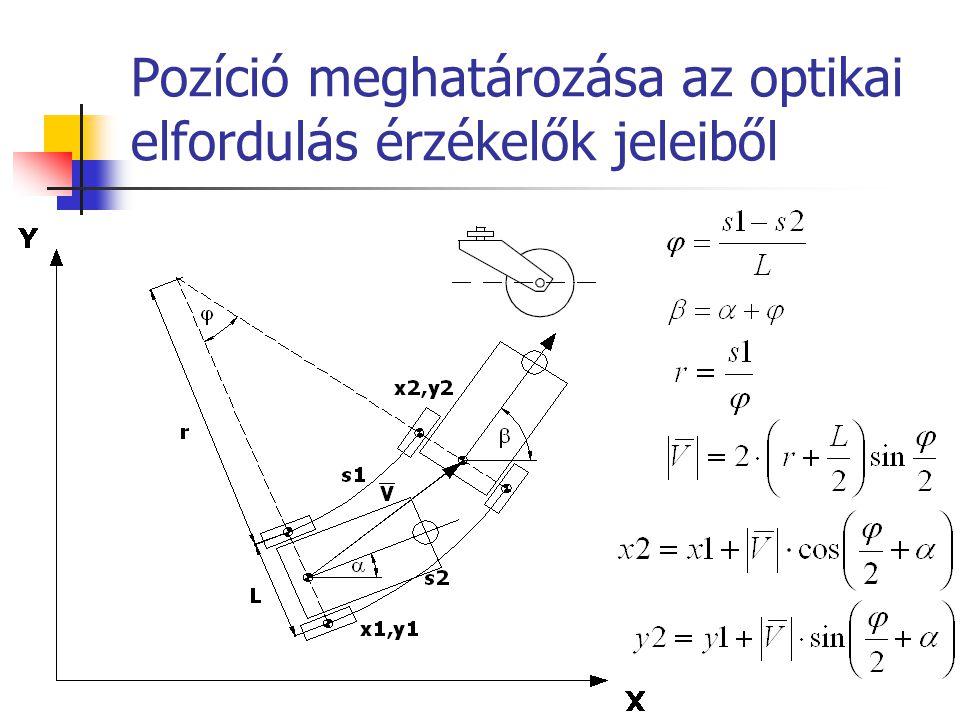 Pozíció meghatározása az optikai elfordulás érzékelők jeleiből