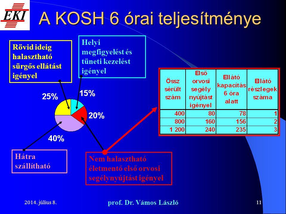 A KOSH 6 órai teljesítménye