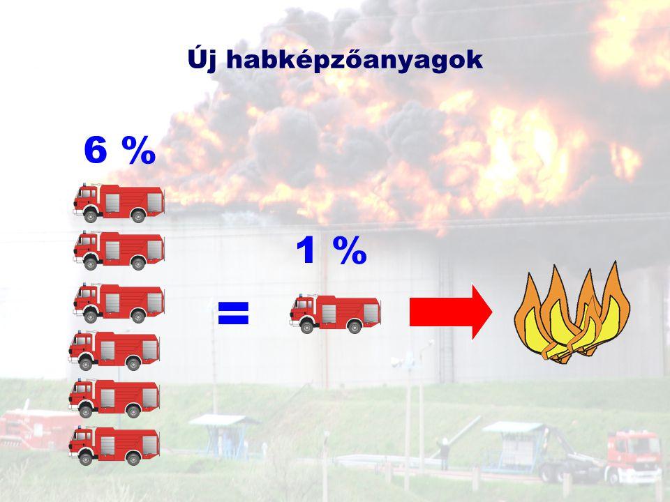 = 6 % 1 % Új habképzőanyagok