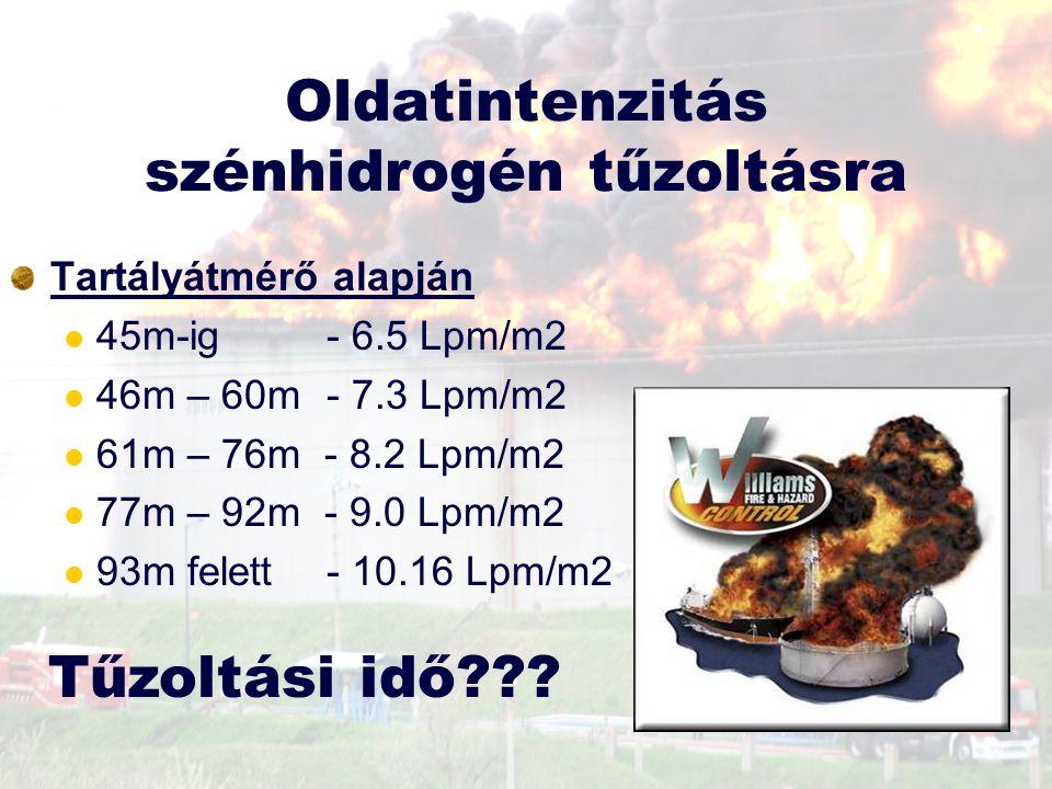 Oldatintenzitás szénhidrogén tűzoltásra