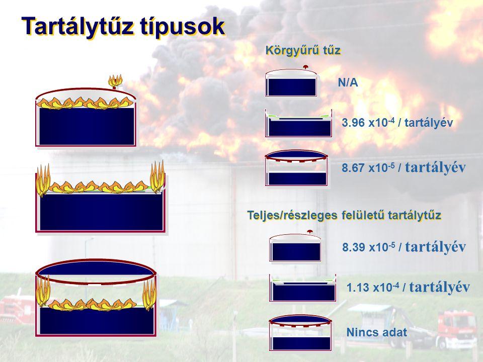 Tartálytűz típusok Körgyűrű tűz N/A 3.96 x10-4 / tartályév
