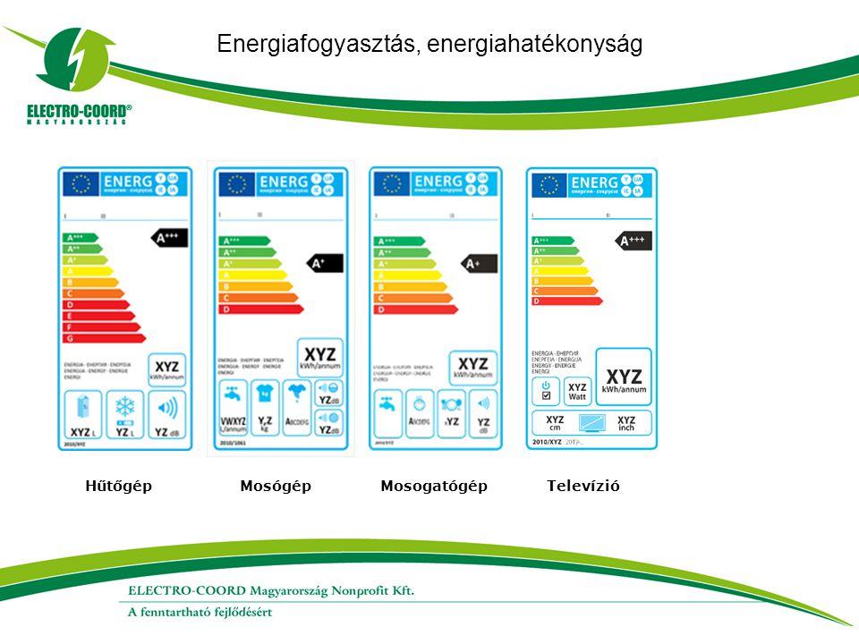 Energiafogyasztás, energiahatékonyság