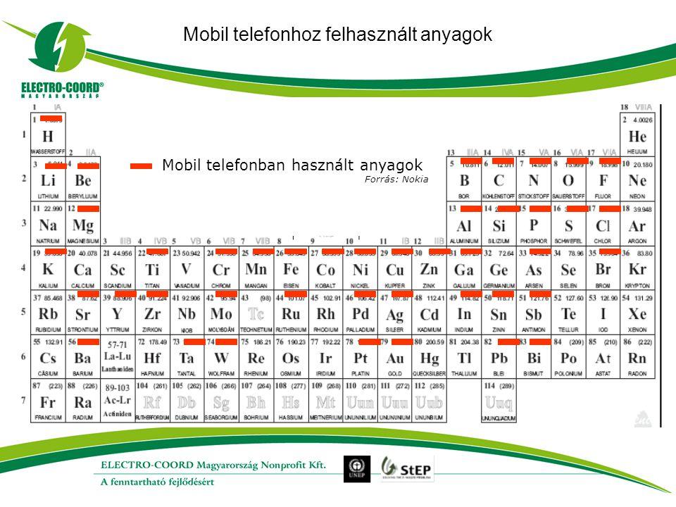 Mobil telefonhoz felhasznált anyagok