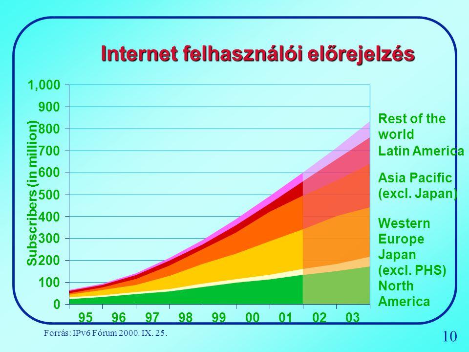Internet felhasználói előrejelzés